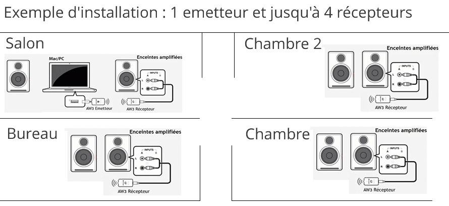 Transmetteur audio sans fil wifi avec dac usb - Emetteur recepteur tv ...